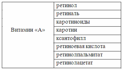 таблица форм витамина А
